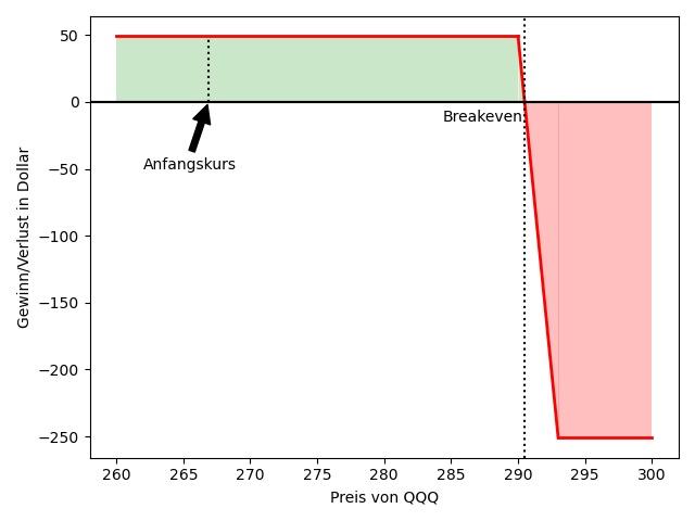 Gewinn/Verlust-Chart für den anfänglichen Bear Call Spread.