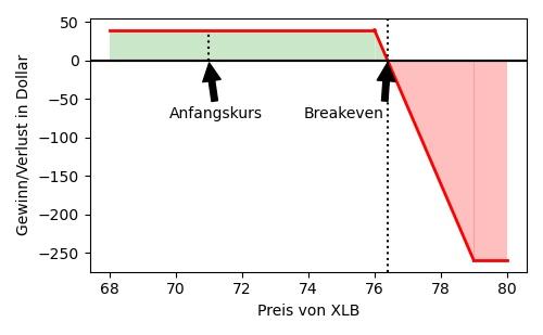 Darstellung der Gewinn/Verlustbereiche beim XLB-Trade