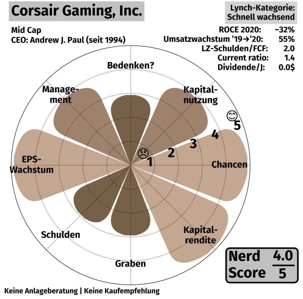 NerdScore für Corsair