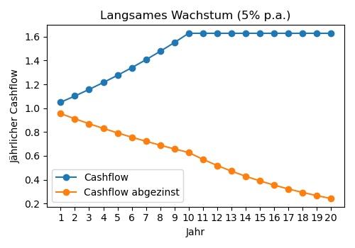 Cashflows füy Unternehmensmodell, 5% Wachstum.