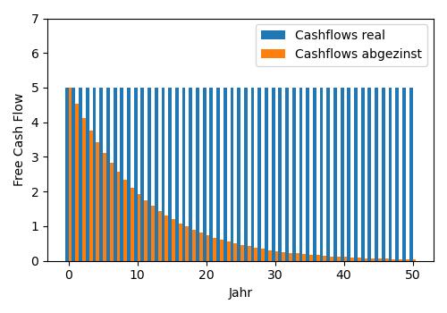 Effekt des Abzinsens auf zukünftige Cashflows