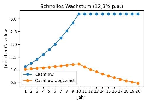 Cashflows für Unternehmensmodell, Wachstum 12,3%.