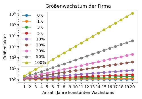 Größenwachstum je nach Wachstumsrate.