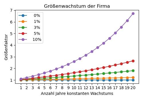 Größenwachstum je nach Wachstumsrate (für kleinere Raten).